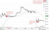 smart investor strategie